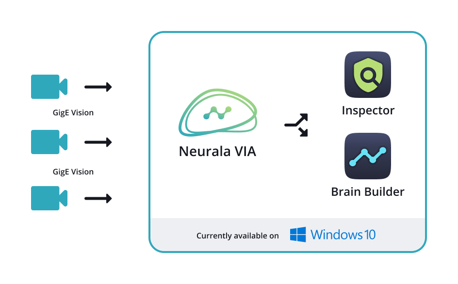 Neurala VIA Diagram
