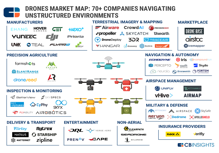 CB Insights Drone Inspection Companies