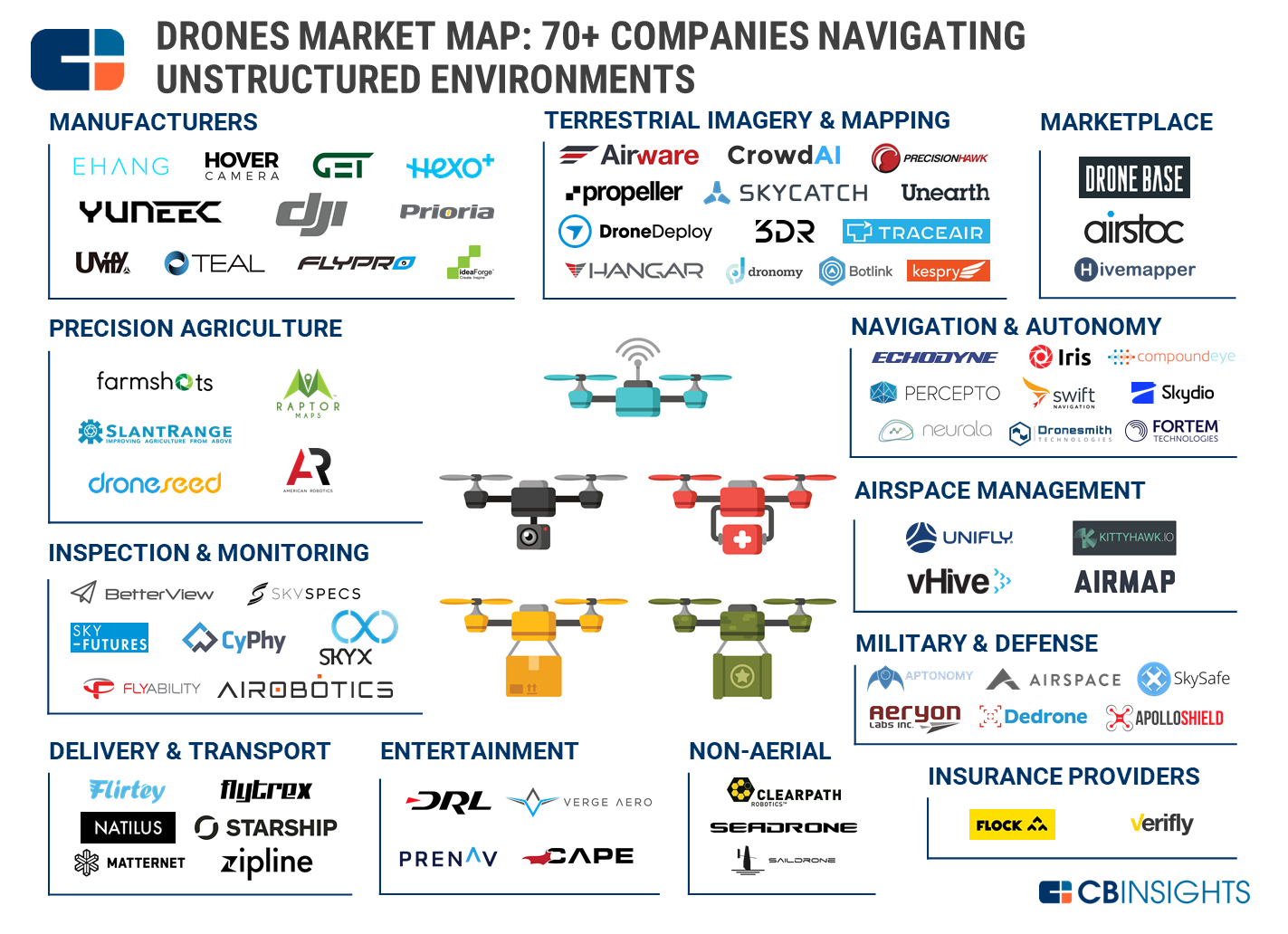 Neurala Named An Early-Stage Drone Company to Watch by CB Insights